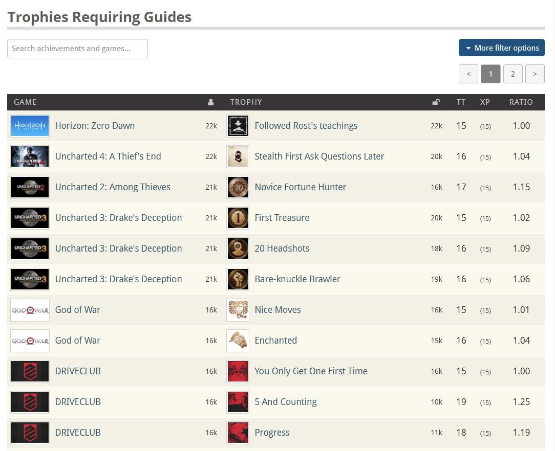 Trophies Requiring Guides list
