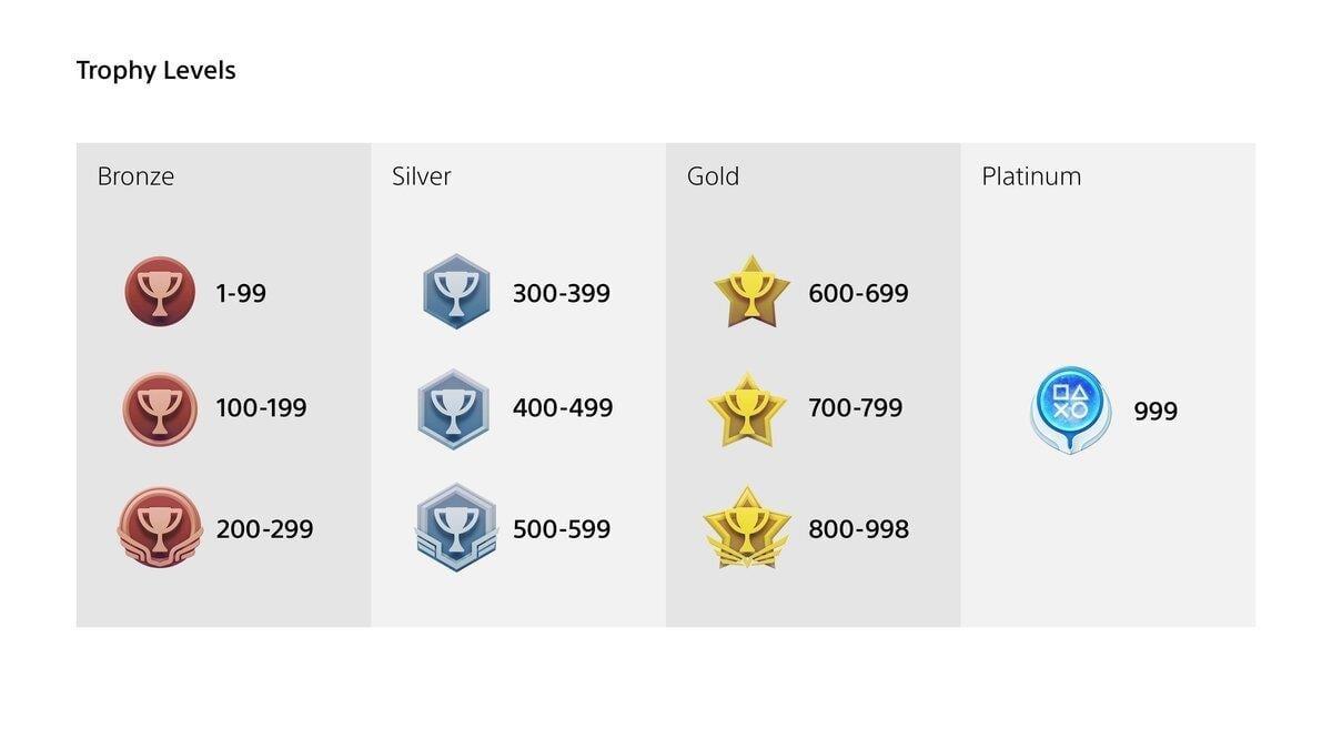 Trophy tiers