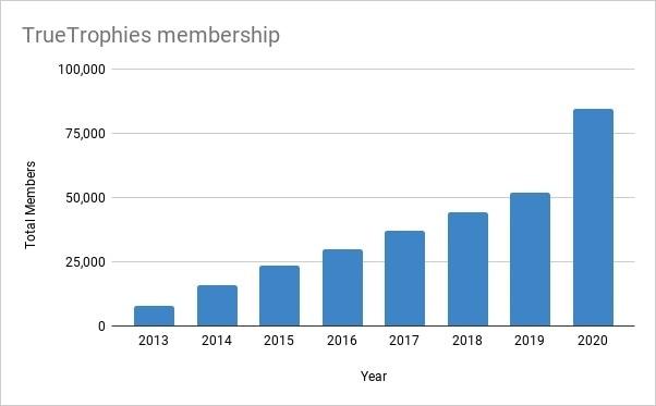 TrueTrophies' total membership by year