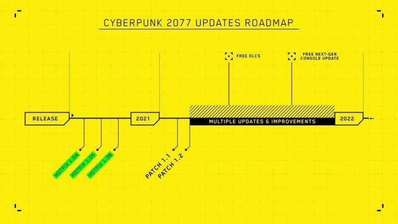 CDPR update roadmap