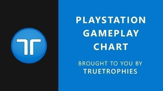 PlayStation Gameplay Chart: R&C Rift Apart has gone down a blackhole storm with gamers